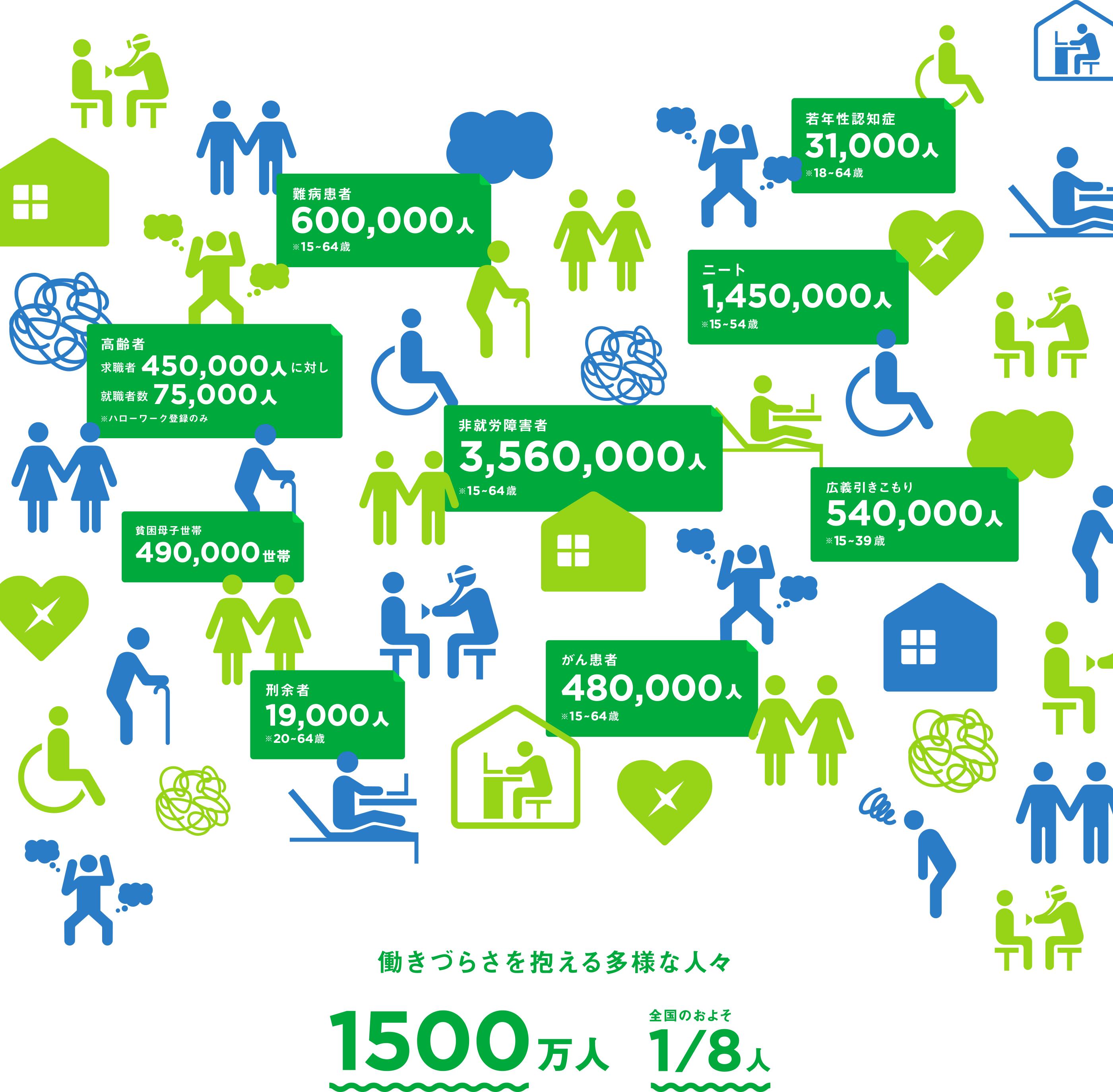 働きづらさを抱える多様な人々、1500万人(全国のおよそ1/8人)
