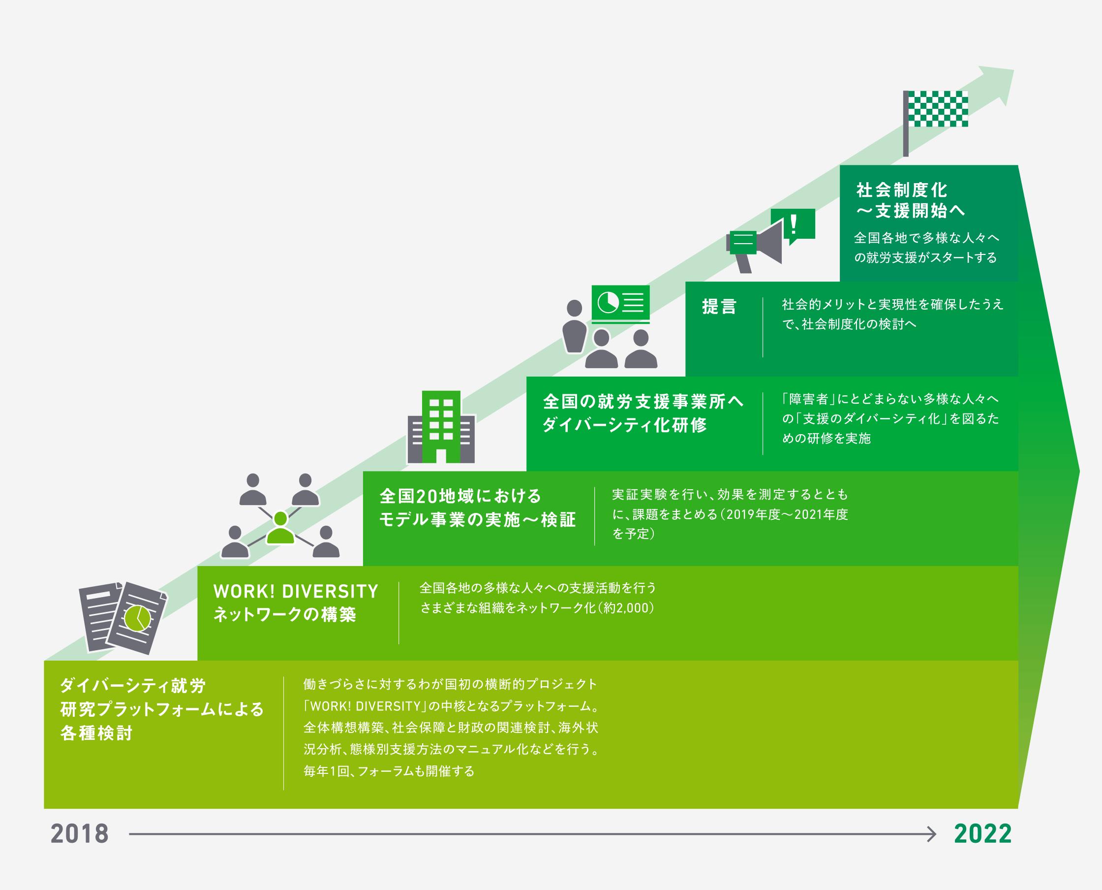 ダイバーシティ就労研究プラットフォーム|ロードマップ|イメージ図