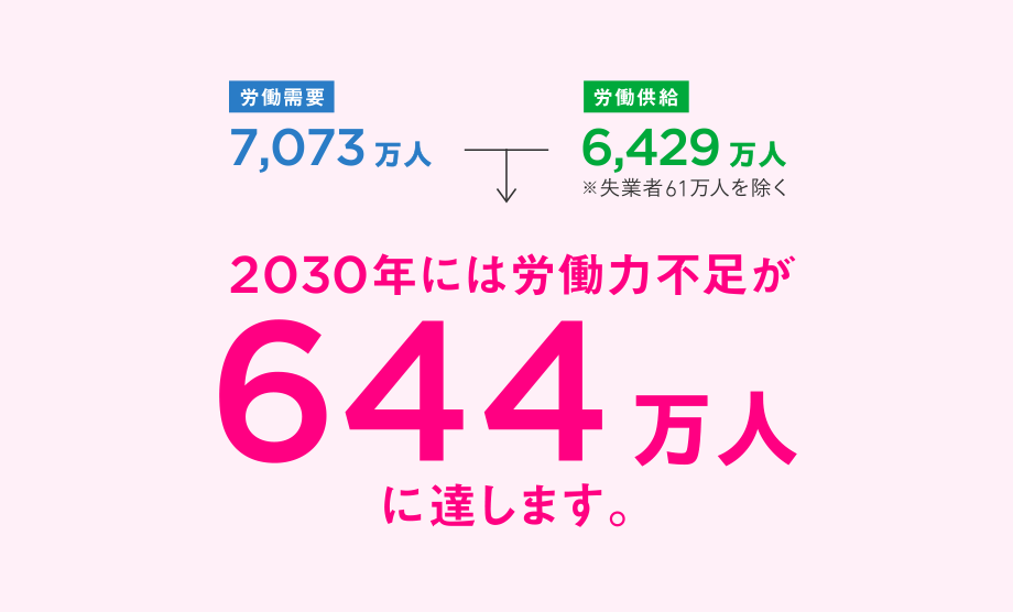 2030年には労働力不足が644万人に達します