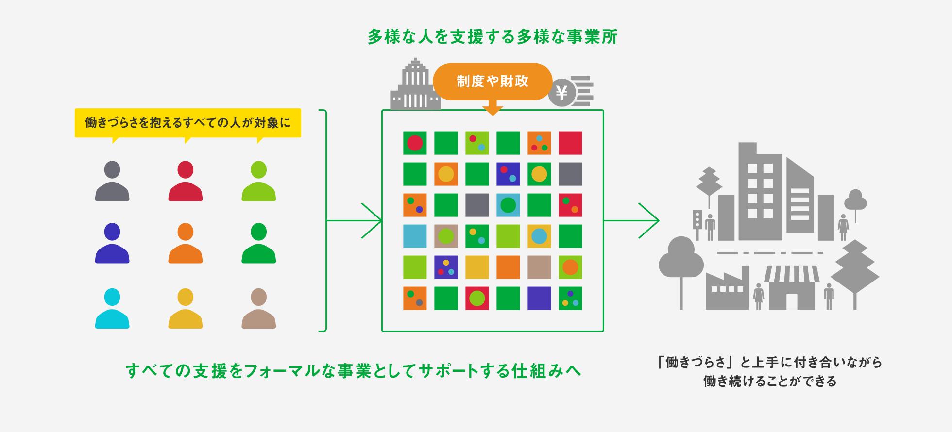 FUTURE|私たちがめざす支援体制 ~NOWを活用・拡張・進化~ の説明図